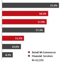 E-commerce in Italia: +23,5% grazie alle App e agli smartphone