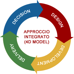 metodologia-lavoro