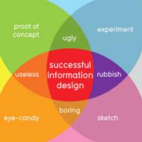 Impara a realizzare infografica al corso Illustrator Avanzato in Espero